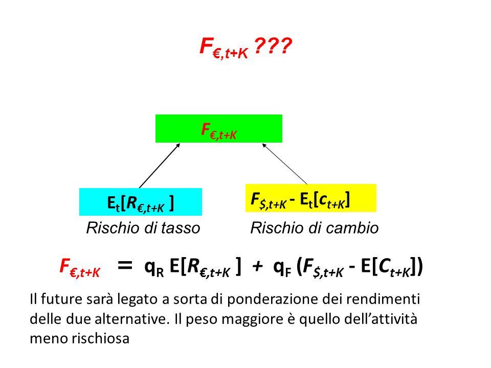 F€,t+K = qR E[R€,t+K ] + qF (F$,t+K - E[Ct+K])